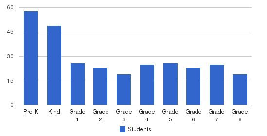 Our Lady Of Charity School Students by Grade