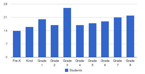 Our Lady Of Tepayac Elementary School Students by Grade