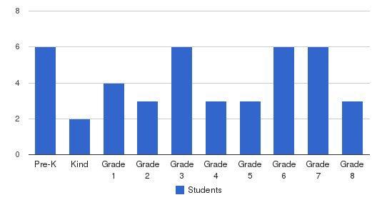 Pontiac Christian School Students by Grade