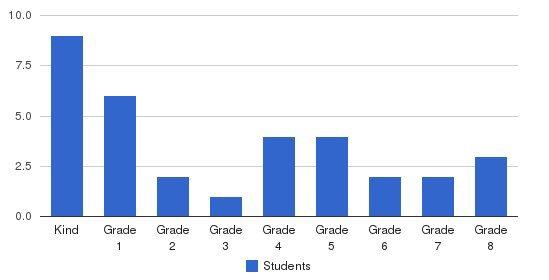 Alpine Christian School Students by Grade
