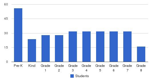 Science & Arts Academy Students by Grade