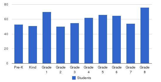 Seton Catholic School Students by Grade