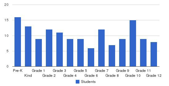 South Side Baptist School Students by Grade