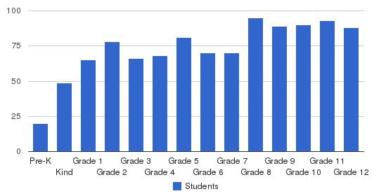 Southwest Chicago Christian Schools Students by Grade