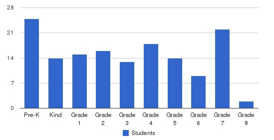 St. Andrew Catholic School Students by Grade