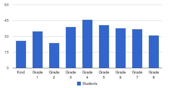St. Athanasius Elementary School Students by Grade