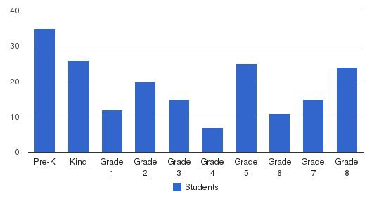 St Colette School Students by Grade