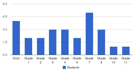Little Rock Adventist Academy Students by Grade