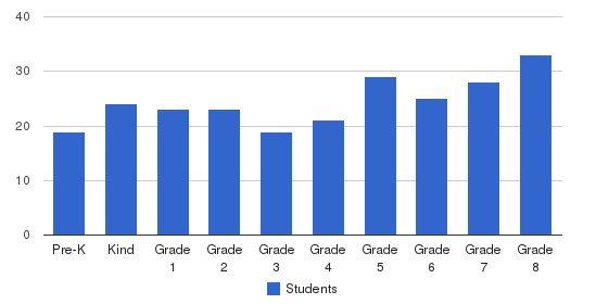 St. Elizabeth Catholic School Students by Grade