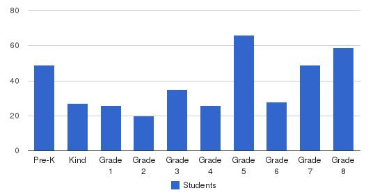 St. Eugene Elementary School Students by Grade