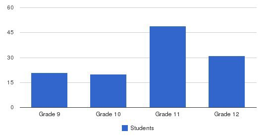 Lutheran High School Students by Grade