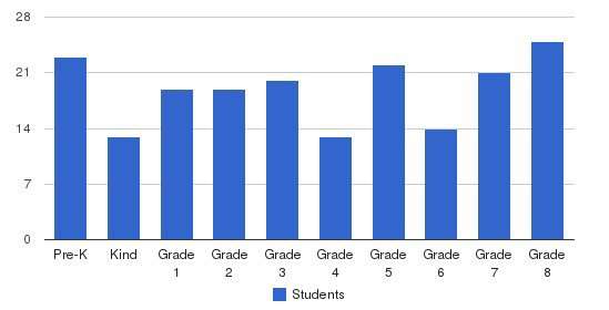 St Gabriel Elementary School Students by Grade