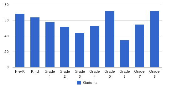 St. Hubert School Students by Grade