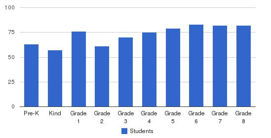 St. Joan Of Arc Students by Grade