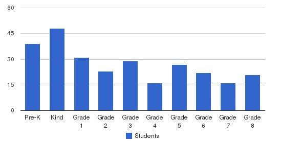 St. John The Evangelist Catholic School Students by Grade