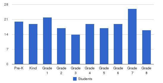 St. John Vianney School Students by Grade