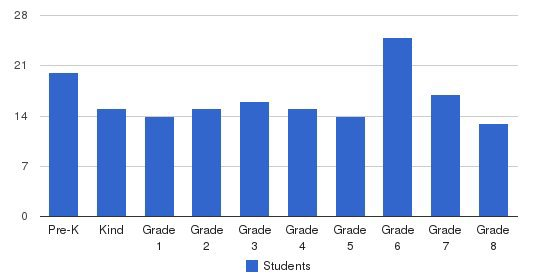 St. Lawrence O Toole School Students by Grade