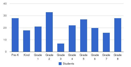 St. Liborius School Students by Grade