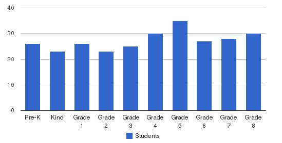 St. Malachy Elementary School Students by Grade
