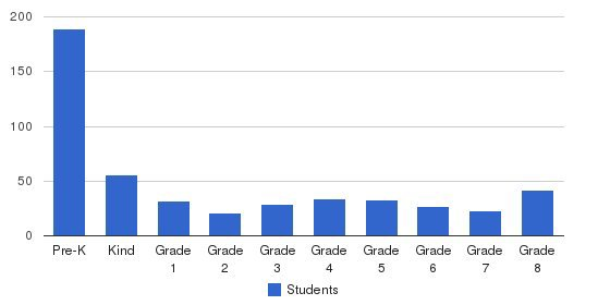 St. Peter Lutheran School Students by Grade