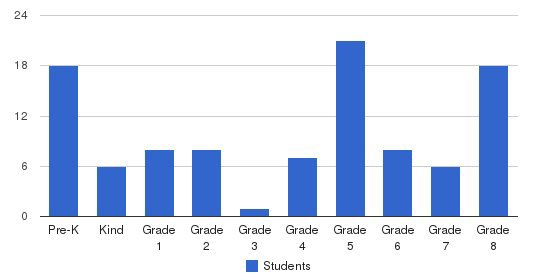 St. Stephen School Students by Grade