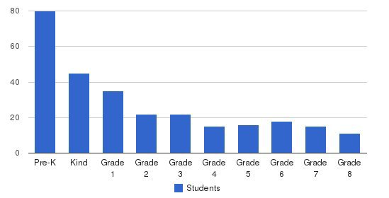 St. Viator Elementary School Students by Grade