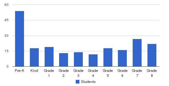 Aquinas Catholic Academy-hickory Students by Grade