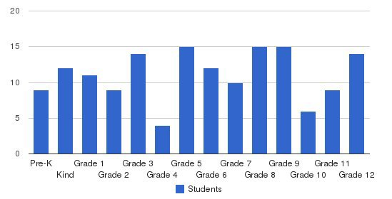 Tri-state Christian School Students by Grade