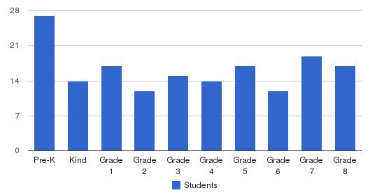 St. Theresa Catholic School Students by Grade