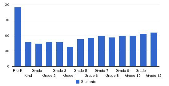 Blackhawk Christian Elementary and Middle/High School Students by Grade