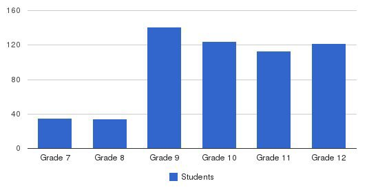 Cardinal Ritter High School Students by Grade