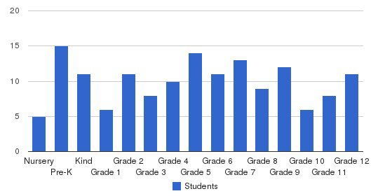 Clinton Christian School Students by Grade