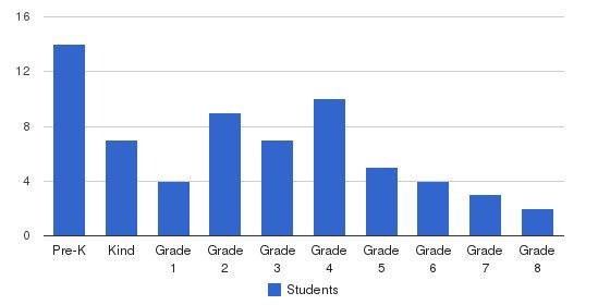 The Academy Of Excellence Students by Grade