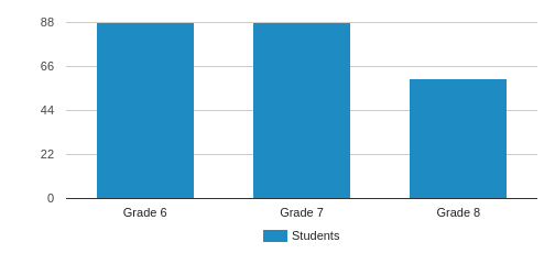Stratford Middle School Student By Grade