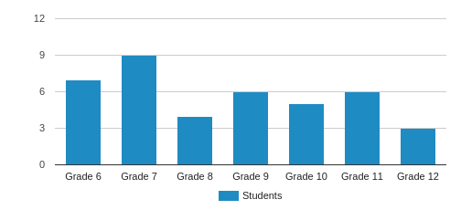 Faith Christian Academy Student By Grade
