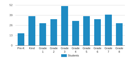 Annunciation Catholic School Student By Grade